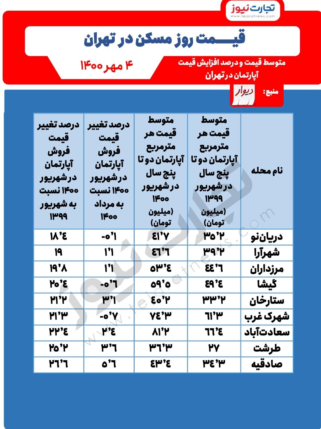 محلات گران قیمت تهران